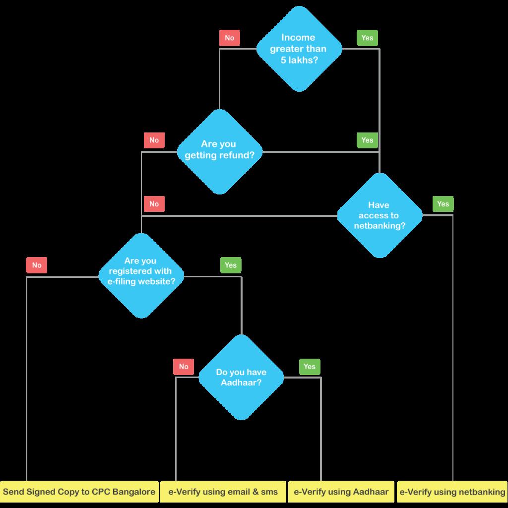 ITR e verification: Methods