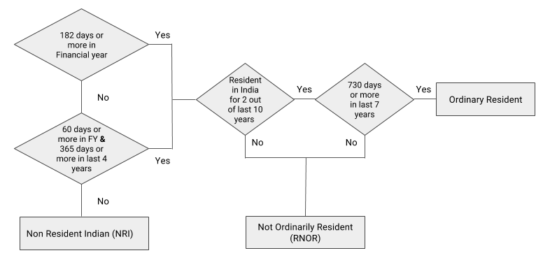 residential-status-income-tax-flowchart