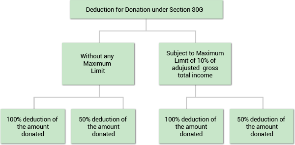 Deduction for donation under 80GG