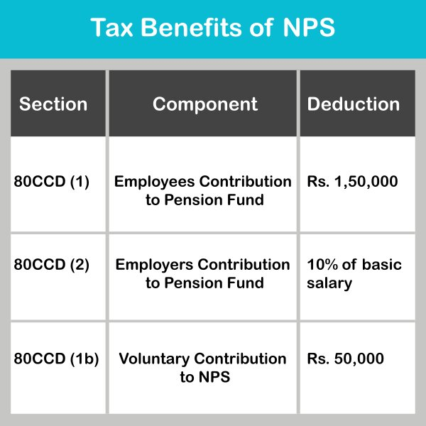 Tax benefits of NPS (National Pension Scheme)