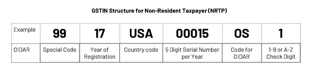 GSTIN structure for Non-Resident Taxpayer_NRTP